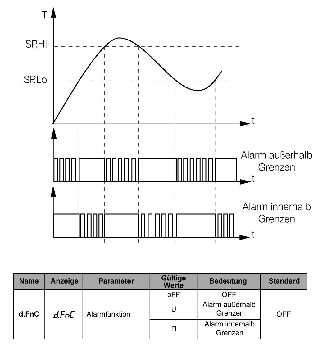 Prozessanzeige 4-20 mA Alarm-Konfigurierung
