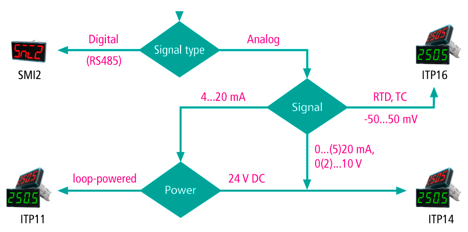 Quick selection guide of digital displays from akYtec