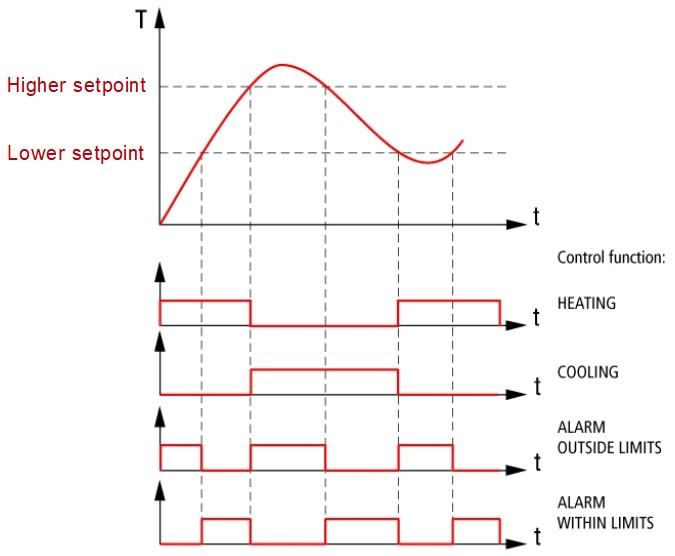 ITP14 control functions